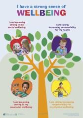 EYLF Wellbeing Web